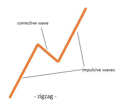 Corrective waves with Elliott Waves Theory