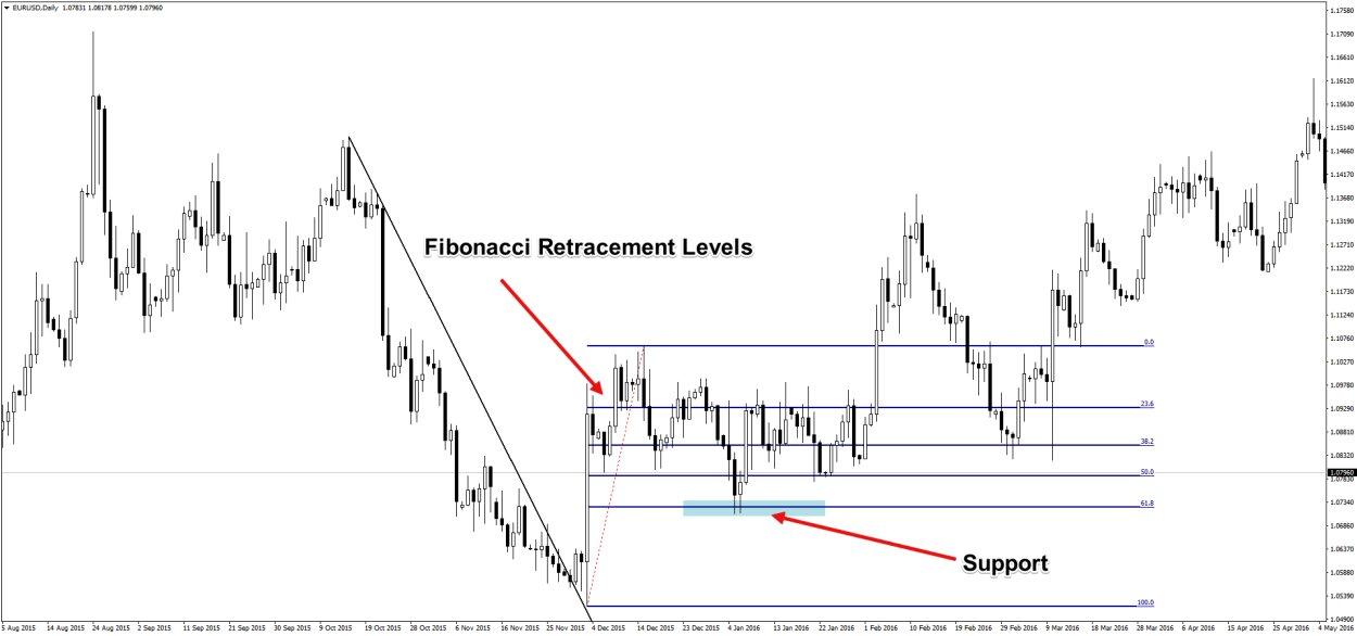 Fibonacci Ratio in Trading | Learn Technical Analysis