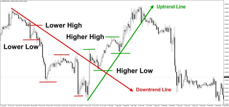 Binary options trading does not entail any margin requirements