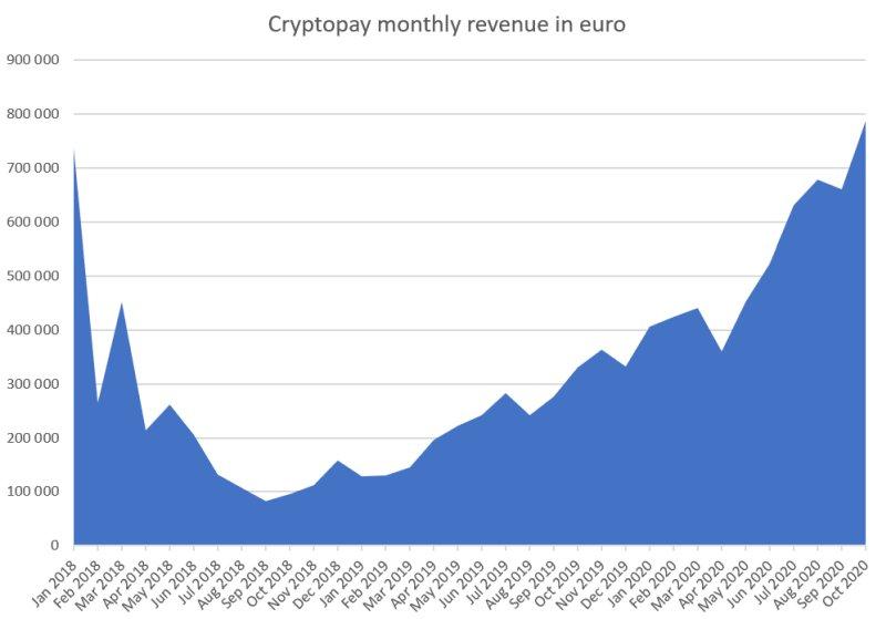 cpay-revenue.jpg